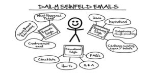 daily seinfeld sequence emails